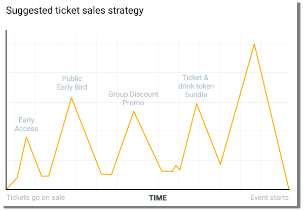 How To Increase Event Ticket Sales: Typical sales cycle
